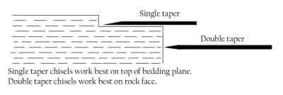 Tapered Chisel Explanation
